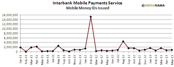 Mobile Money Id Issued May 2013