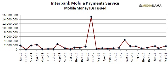 Mobile Money Ids Issued