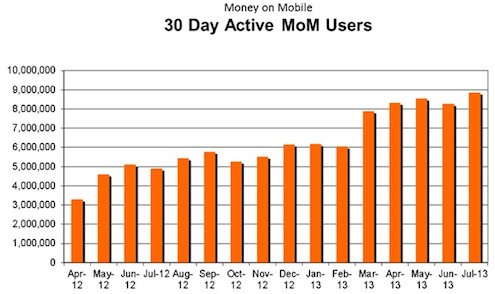 Money On Mobile Monthly Active users