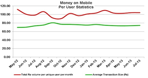 Money On Mobile Per User Stats