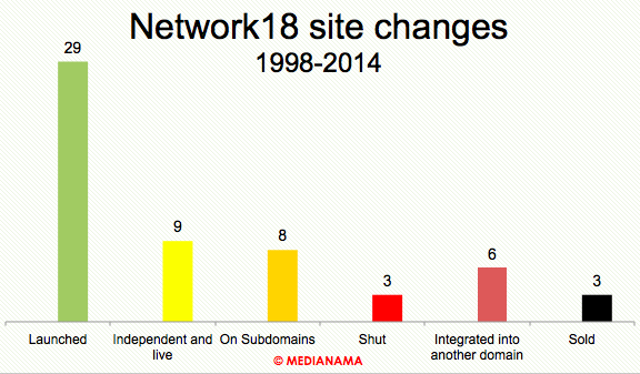 Network18-total-sites-launched