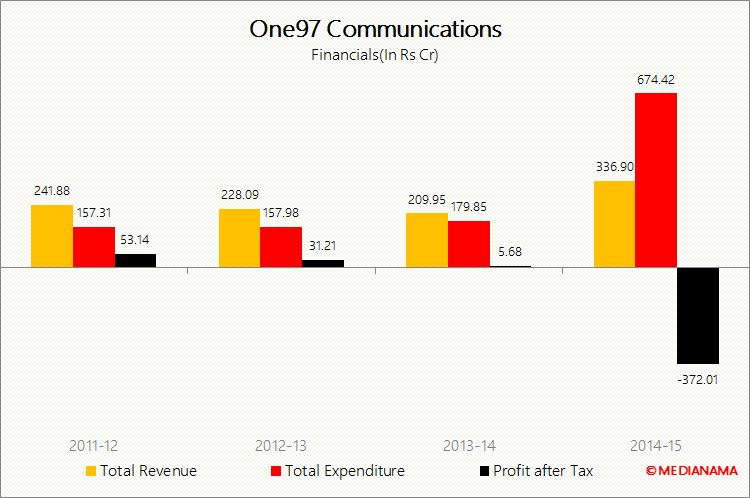 ONE97 communication financials fy15