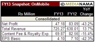 OnMobile-FY13-snapshot