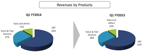 OnMobile Products Q1FY15