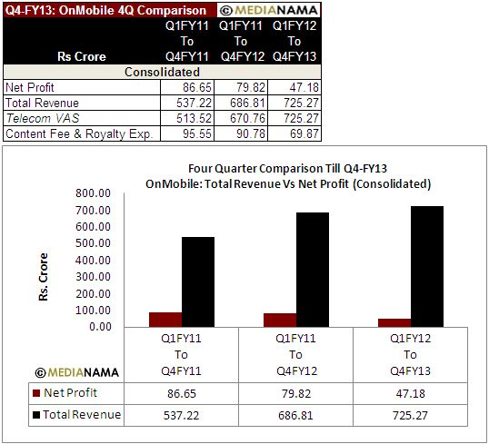 OnMobile-Q4FY13-4Q-Comparison