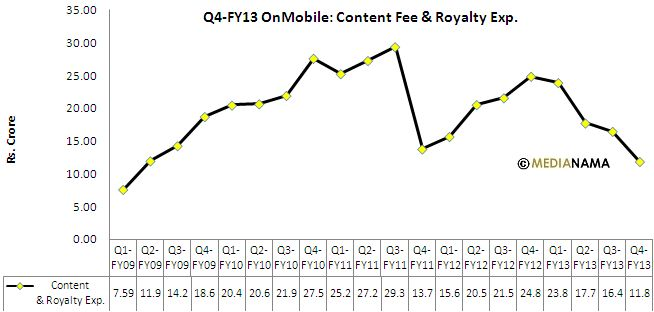 OnMobile-Q4FY13-Content-Costs