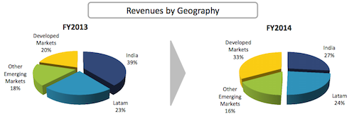 OnMobile Revenue Geography