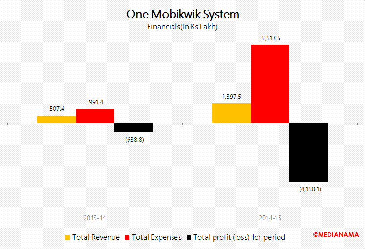 One Mobikwik System financials fy15