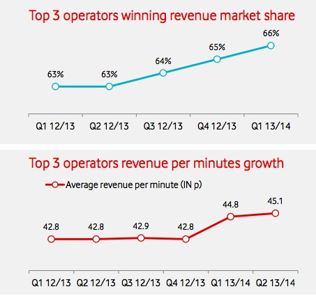 Operator Revenue Growth