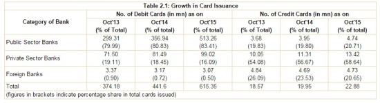 RBI card payments 1