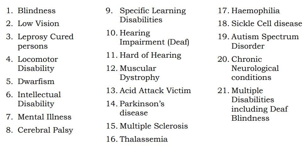 1. Blindness 2. Low-vision 3. Leprosy Cured persons 4. Hearing Impairment (deaf and hard of hearing) 5. Locomotor Disability 6. Dwarfism 7. Intellectual Disability 8. Mental Illness 9. Autism Spectrum Disorder 10. Cerebral Palsy 11. Muscular Dystrophy 12. Chronic Neurological conditions 13. Specific Learning Disabilities 14. Multiple Sclerosis 15. Speech and Language disability 16. Thalassemia 17. Hemophilia 18. Sickle Cell disease 19. Multiple Disabilities including deafblindness 20. Acid Attack victim 21. Parkinson's disease