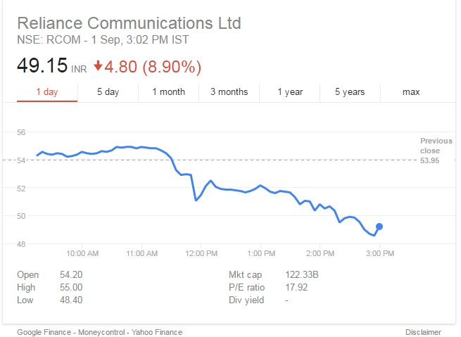 Relaince Comm share price