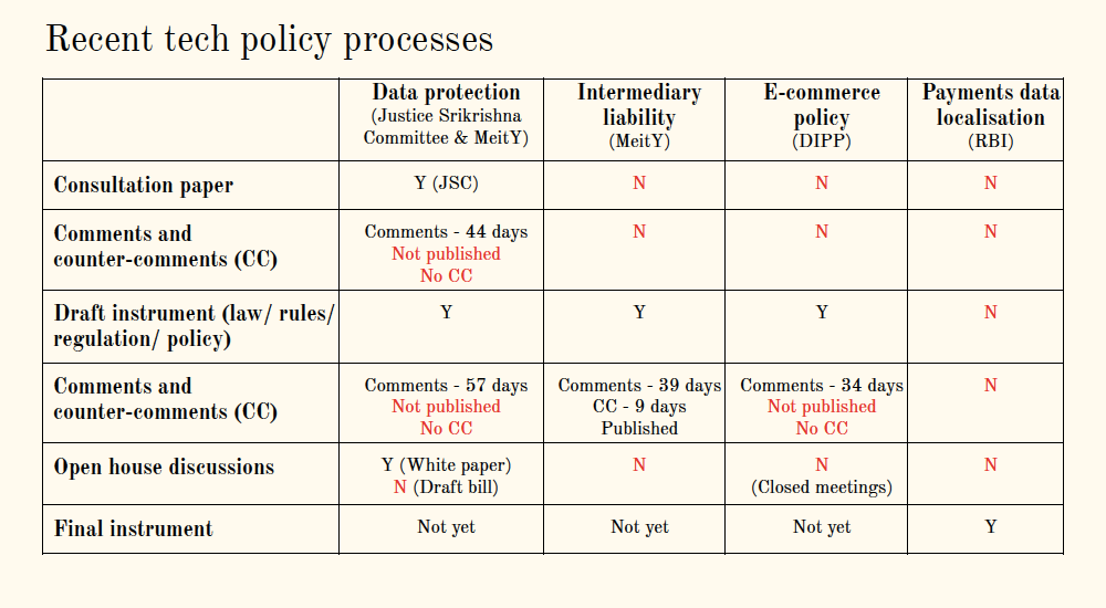 A comparison of recent technology policy processes. Source: Smriti Parsheera
