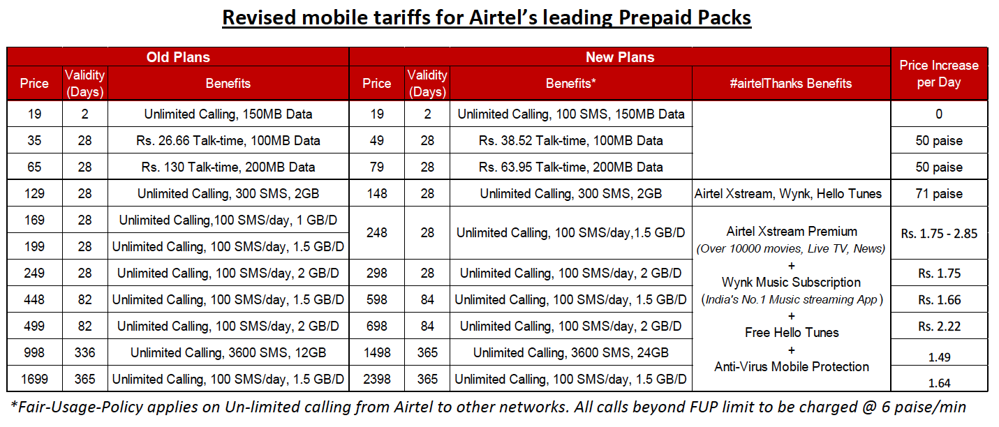 Airtel's base tariff starts from Rs 19 with unlimited calling, 100 SMS and 150 MB data. This plan remains unchanged and has been continued from the previous list of plans. Moving on to Rs 49 plan, users will get a talk-time of Rs 38.52 and 100 MB data with a validity of 28 days. The same plan was priced at Rs 35 earlier which is Rs 14 cheaper than the revised plan. The Rs 129 plan which offered unlimited calls, 300 SMS and 2 GB data with Airtel stream Premium, Wynk Music Subscription, Hello Tunes access, and Anti-virus protection as a part of Airtel Thanks benefits. Airtel's Rs 249 plan which offered unlimited calls with 100 SMS and 2GB data/day has been revised to Rs 298 with Airtel Thanks benefits. The Rs 448 plan with unlimited calls, 100 SMS and 1.5 GB data per day has been increased to Rs 598 with a validity of 84 days and additional benefits. Similarly, the previous Rs 499 plan with unlimited calls, 100 SMS and 2 GB data per day has been revised to Rs 698. The annual plan of Rs 998 that offered unlimited calls, 3600 SMS and 12GB data has been revised to Rs 1498 with 24GB data and additional benefits. Similarly, the Rs 1,699 annual plan that offered unlimited calls, 100 SMS/day and 1.5GB data per day will now cost Rs 2,398 with a validity of 365 days.