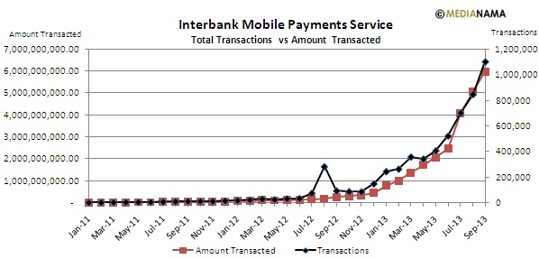 Sep 2013 IMPS Interbank Mobile Payments Service