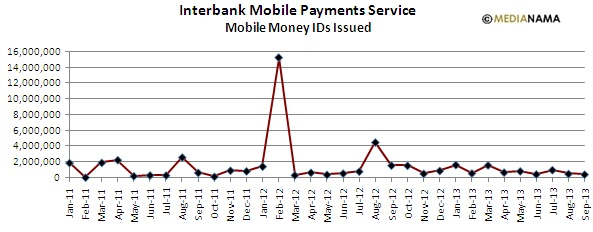 Sep 2013 IMPS Mobile Money IDs issued