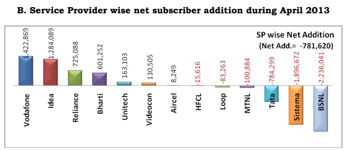 Service Provider wise April 2013