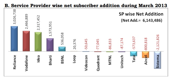 Service Provider wise net March 2013