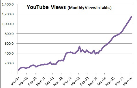 Shemaroo YouTube Views