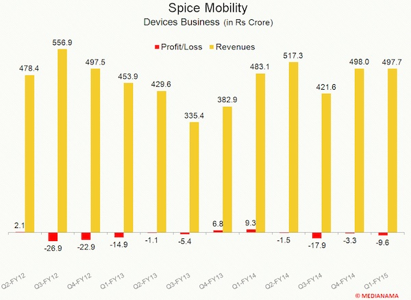 Spice Devices revenues