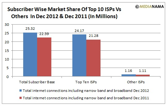 Subscriber wise market share 2011 - 2012