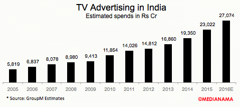 TV-advertising-india-2016