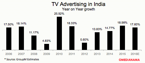 TV-advertising-india-growth-2016