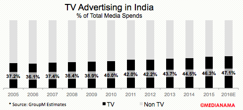 TV-advertising-india-share-2016