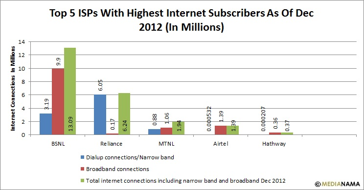 Top 5 ISPs 2012