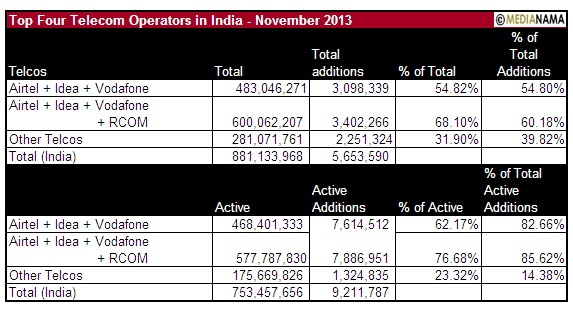 Top Four Trai Nov 2013