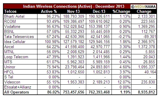 Trai Dec 2013 Active