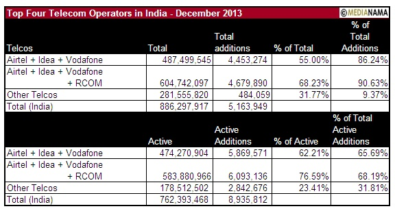 Trai Dec 2013 Top 4 operators