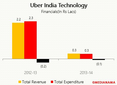 Uber - Total revenue and total expenditure- financial-fy12-13 & 13-14