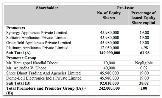 Videocon D2H Shareholding