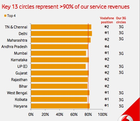 Vodafone Circle Wise Revenue