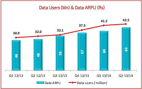Vodafone Data Arpu