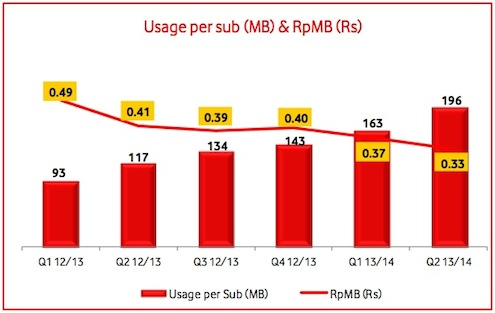 Vodafone Data Usage