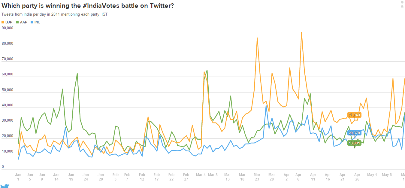 Which party is winning the IndiaVotes battle on Twitter