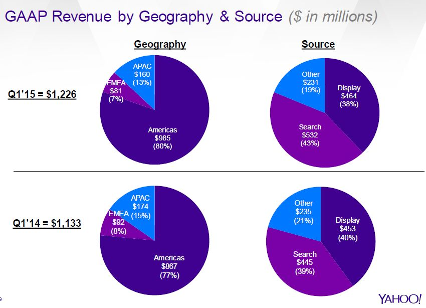 Yahoo APAC revenue