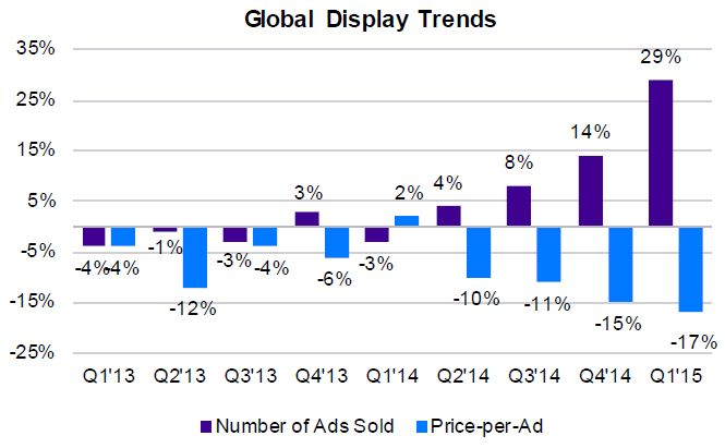 Yahoo Display Trends