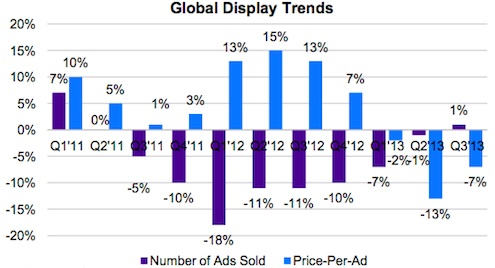 Yahoo Q3 2013 Display Trends