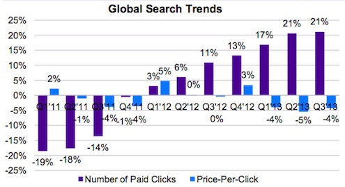 Yahoo Q3 2013 Search Trends