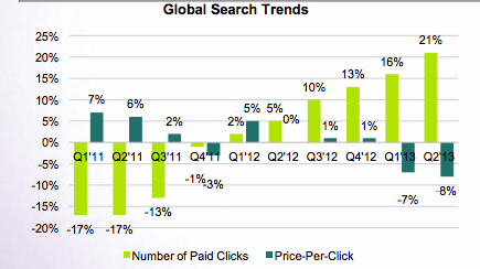 Yahoo Search trends