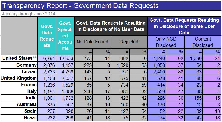 Yahoo Transparency Report - Government Data Requests