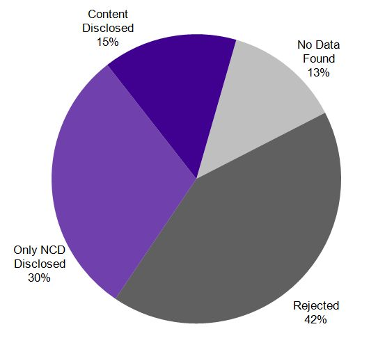 Yahoo Transparency Report - India