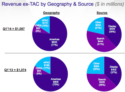 Yahoo revenue region split