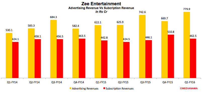 Zee-entertainament-advertising-subscription