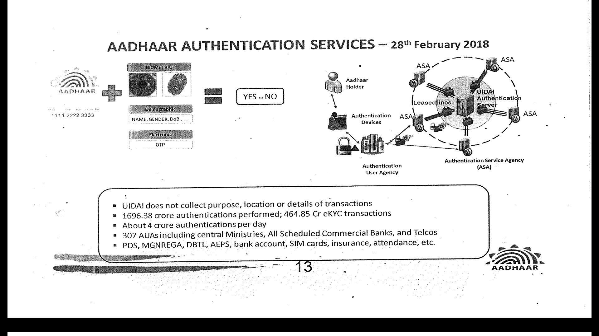 aadhaar authentication process