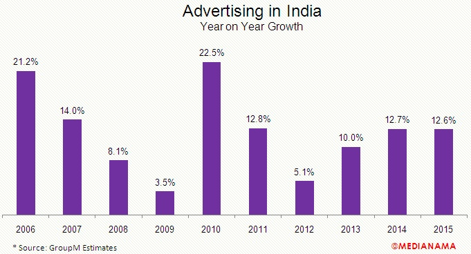 advertising-in-india-2015-growth