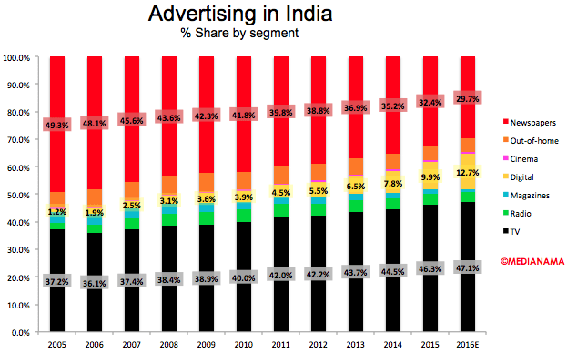 advertising-in-india-by-type-2016